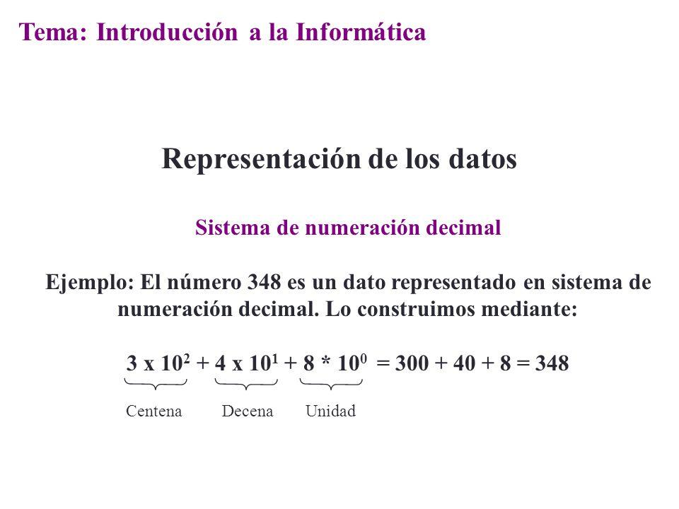 Representación de los datos Sistema de numeración decimal