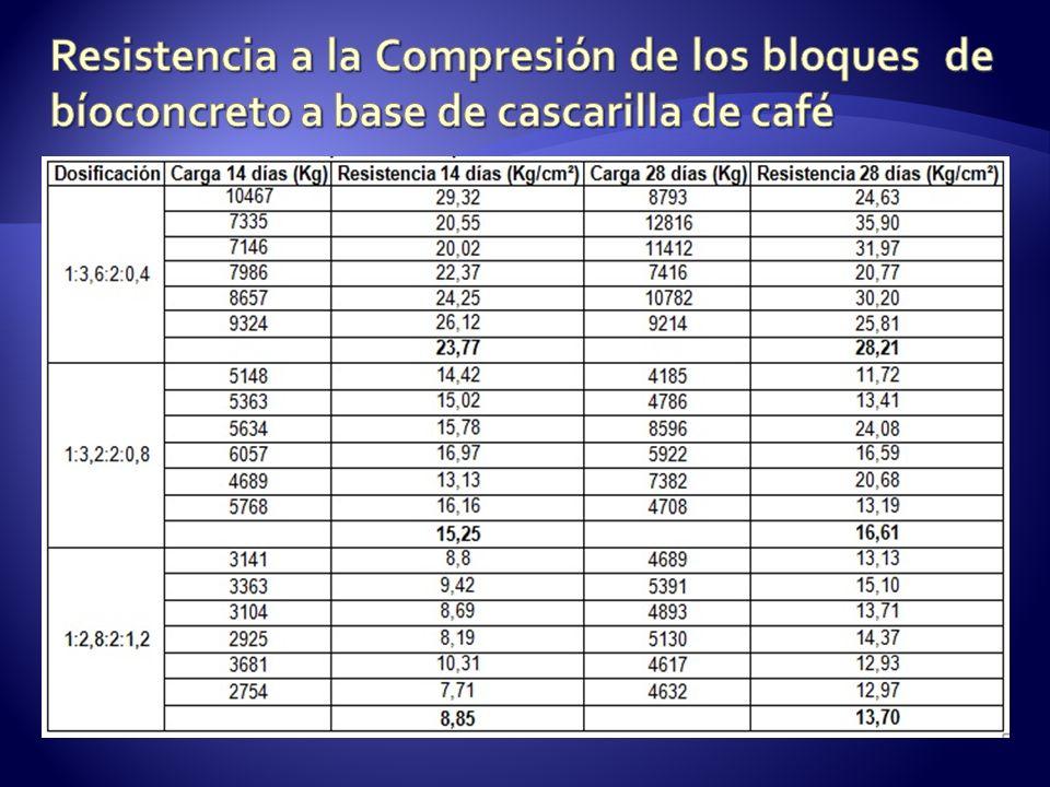 Resistencia a la Compresión de los bloques de bíoconcreto a base de cascarilla de café