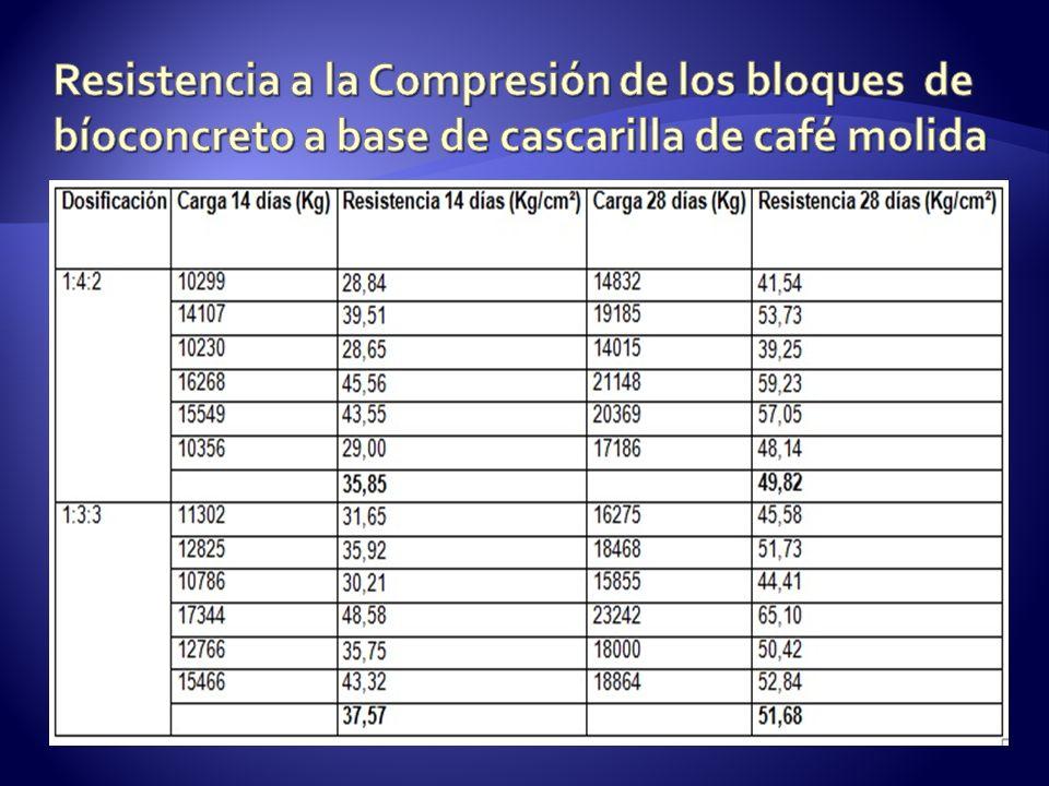 Resistencia a la Compresión de los bloques de bíoconcreto a base de cascarilla de café molida