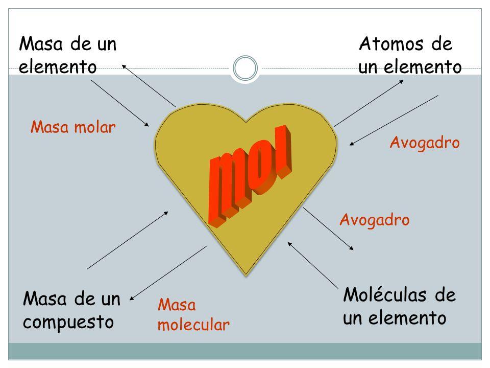 mol Masa de un elemento Atomos de un elemento Moléculas de un elemento
