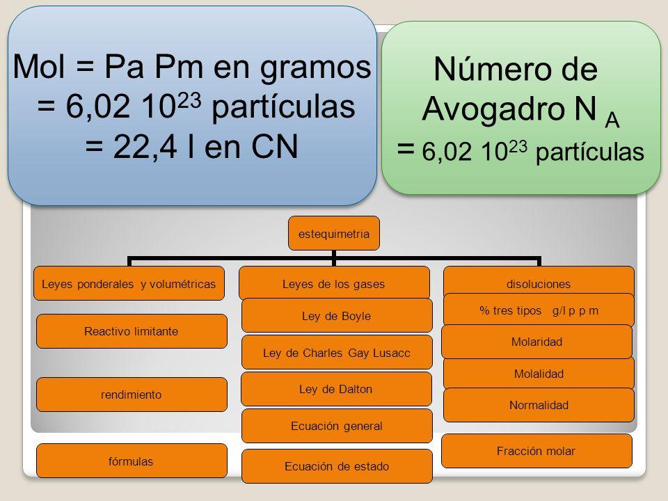 Mol = Pa Pm en gramos= 6,02 1023 partículas.= 22,4 l en CN.