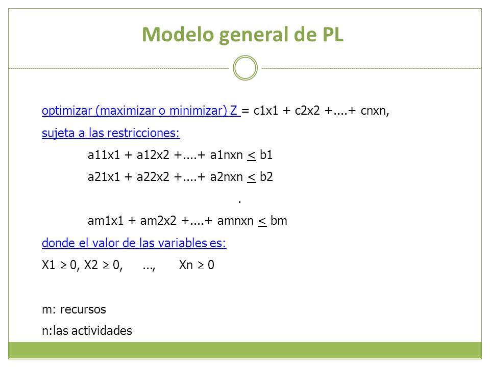 Modelo general de PLoptimizar (maximizar o minimizar) Z = c1x1 + c2x2 +....+ cnxn, sujeta a las restricciones: