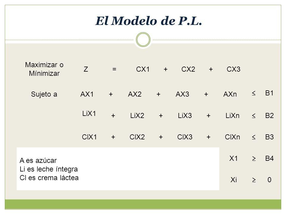 El Modelo de P.L. Maximizar o Mínimizar Z = CX1 CX3 + Sujeto a ClX3
