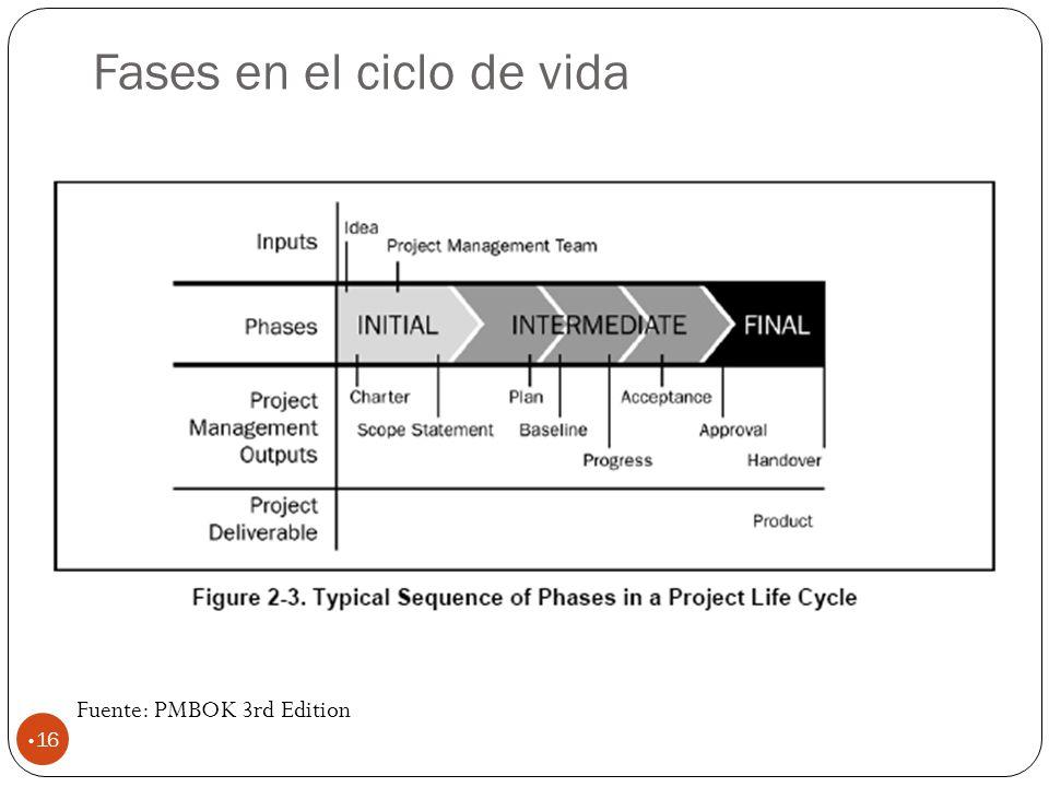 Fases en el ciclo de vida