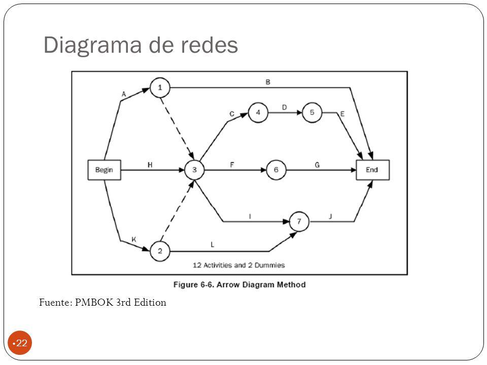 Diagrama de redes Fuente: PMBOK 3rd Edition
