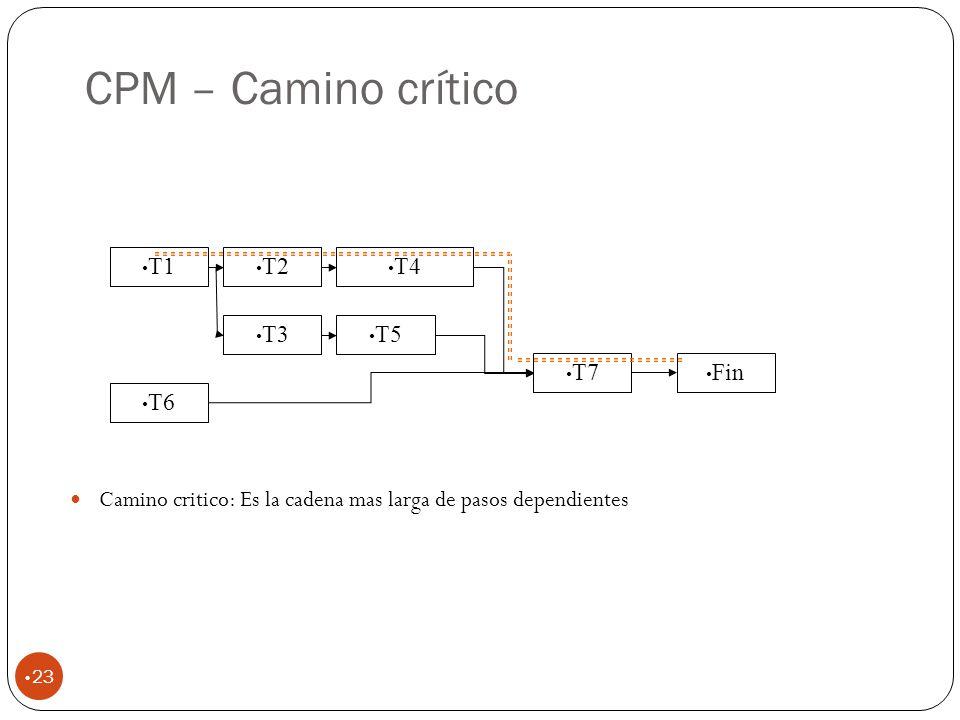 CPM – Camino crítico T1 T2 T4 T3 T5 T7 Fin T6
