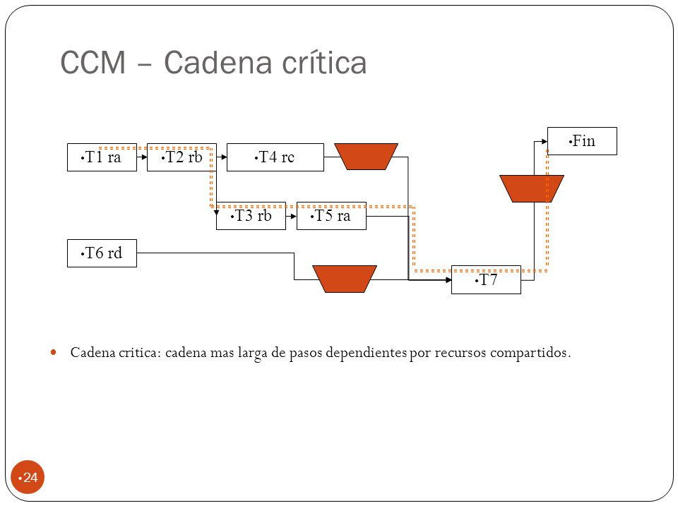 CCM – Cadena crítica Fin T1 ra T2 rb T4 rc T3 rb T5 ra T6 rd T7