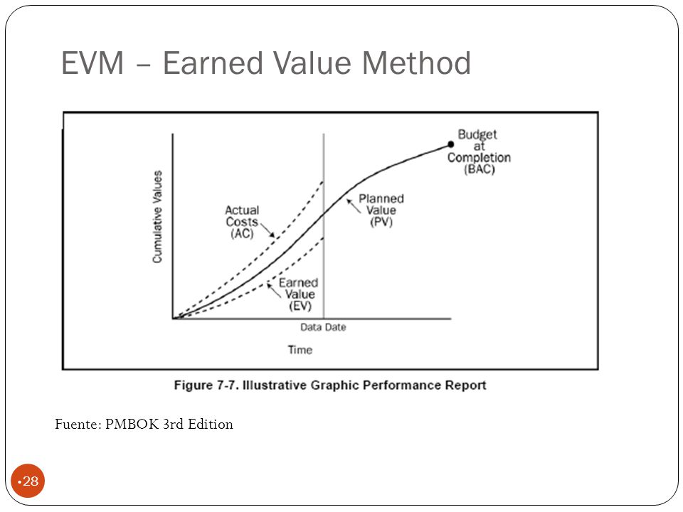 EVM – Earned Value Method