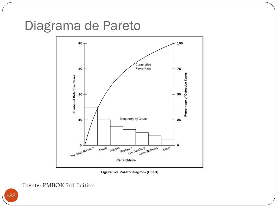 Diagrama de Pareto Fuente: PMBOK 3rd Edition