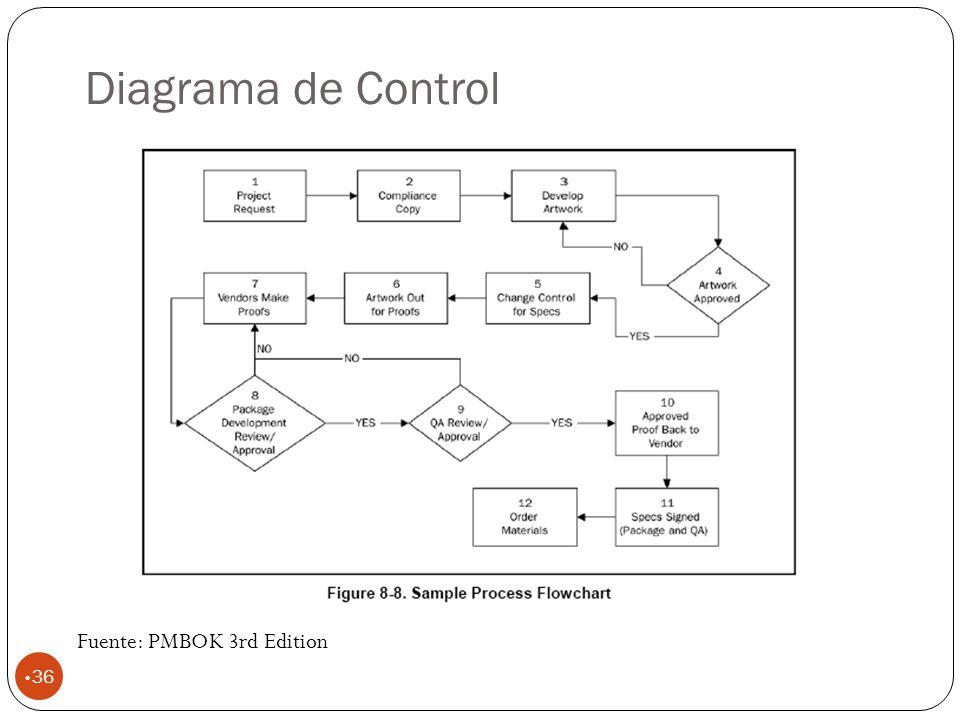 Diagrama de Control Fuente: PMBOK 3rd Edition