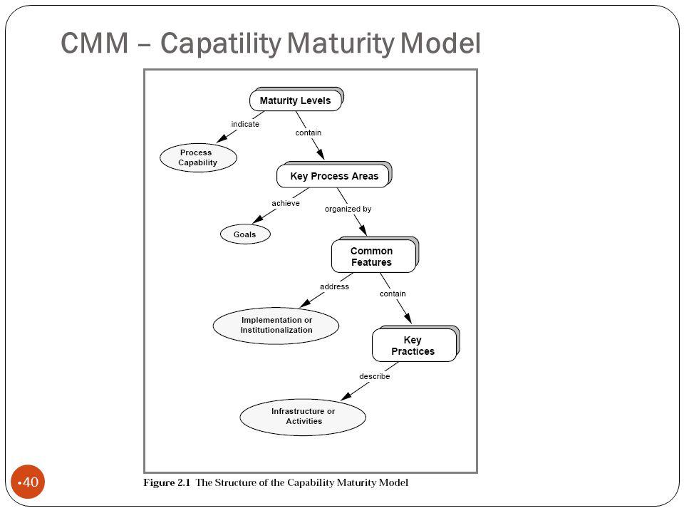 CMM – Capatility Maturity Model