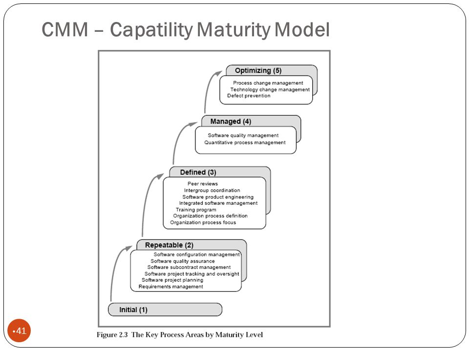 CMM – Capatility Maturity Model