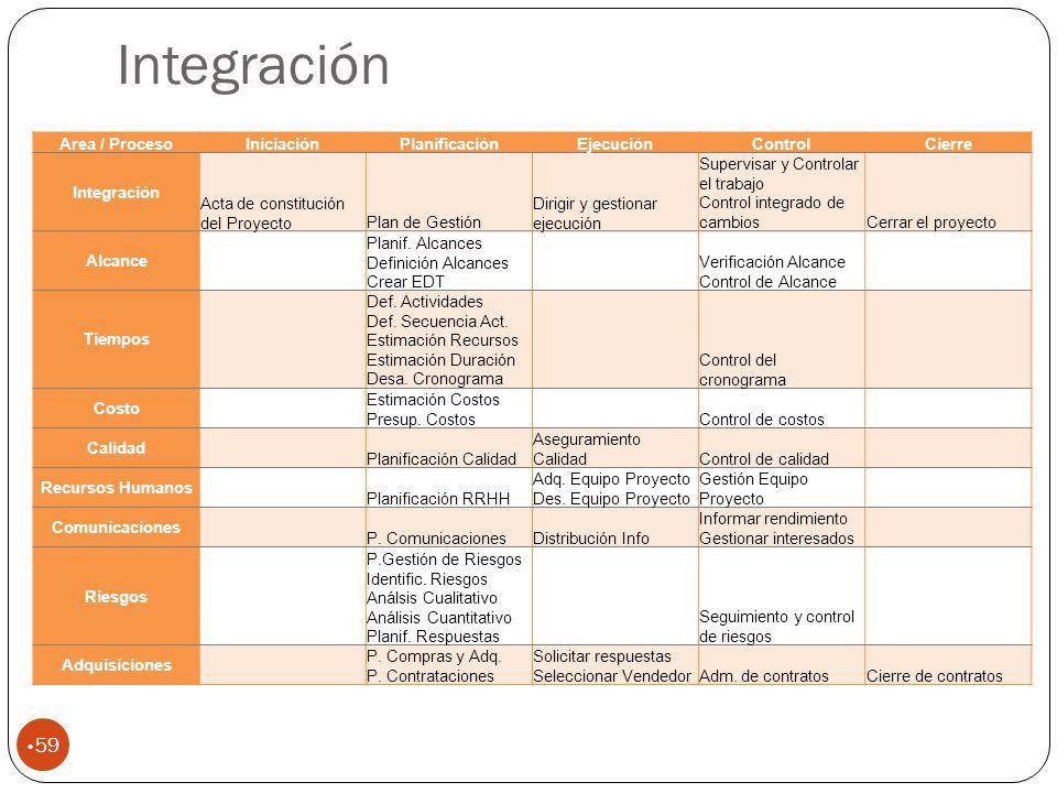Integración Area / Proceso Iniciación Planificación Ejecución Control