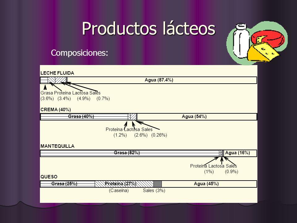 Productos lácteos Composiciones: LECHE FLUIDA Agua (87.4%)