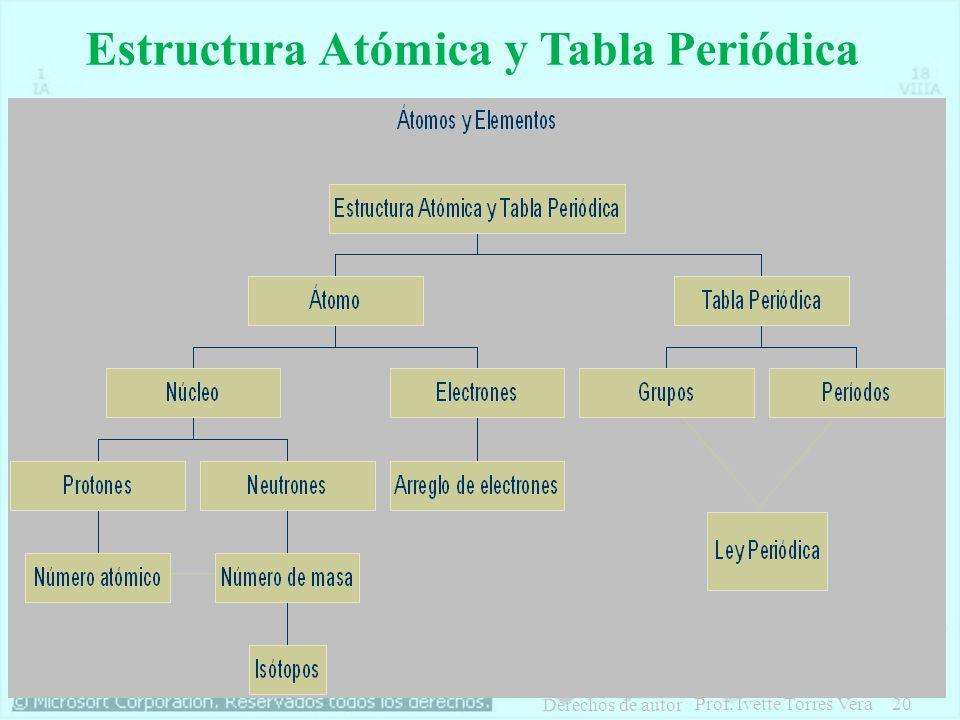 Estructura Atómica y Tabla Periódica