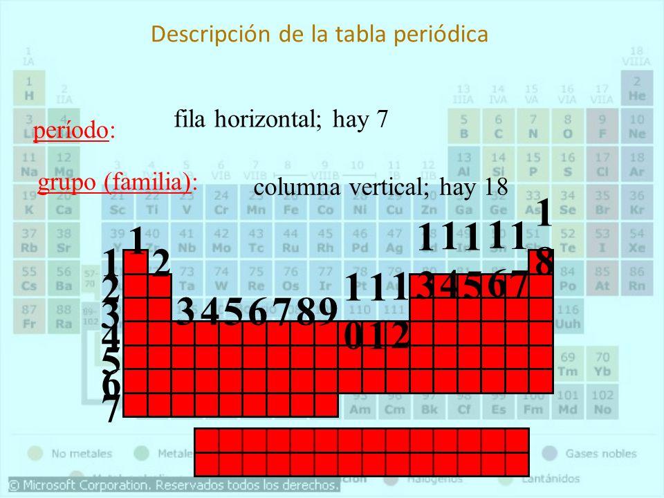 Descripción de la tabla periódica