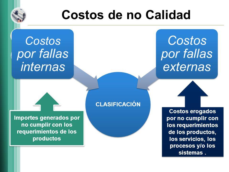 Costos por fallas externas