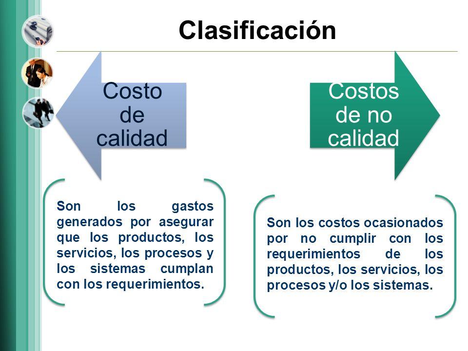 Clasificación Costo de calidad Costos de no calidad
