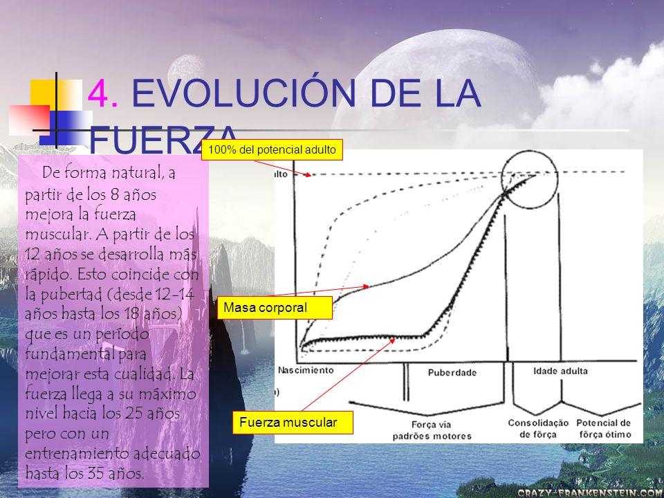 4. EVOLUCIÓN DE LA FUERZA 100% del potencial adulto.