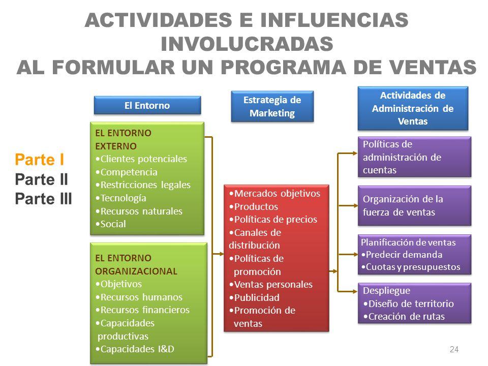 Actividades de Administración de Ventas Estrategia de Marketing