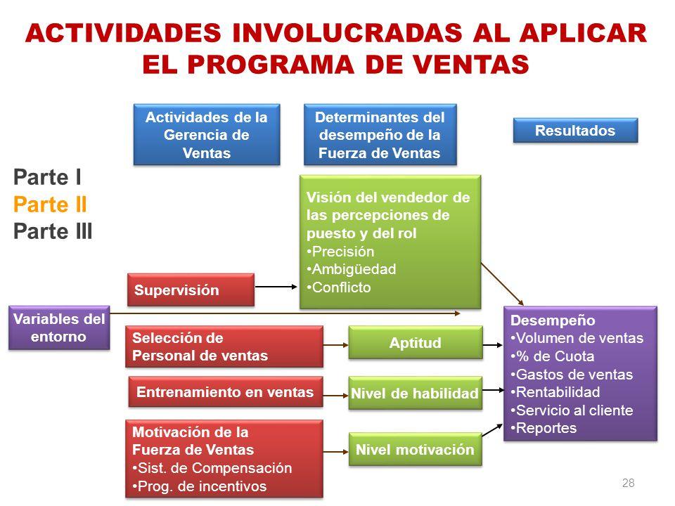 ACTIVIDADES INVOLUCRADAS AL APLICAR EL PROGRAMA DE VENTAS