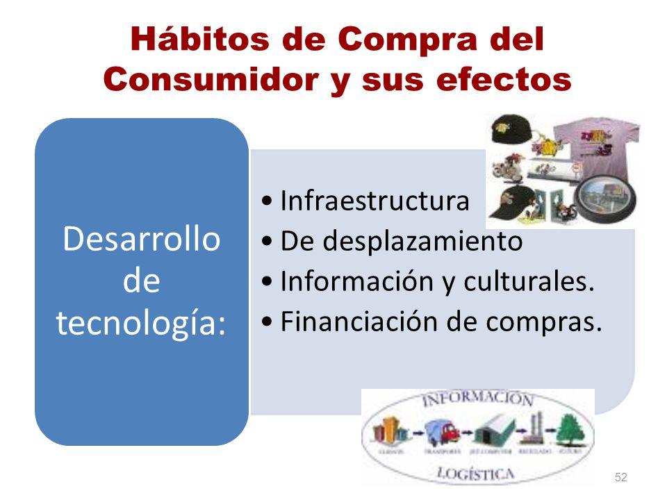 Hábitos de Compra del Consumidor y sus efectos