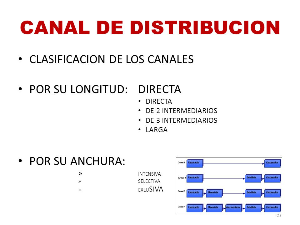 CANAL DE DISTRIBUCION CLASIFICACION DE LOS CANALES
