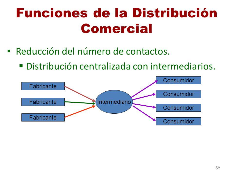 Funciones de la Distribución Comercial