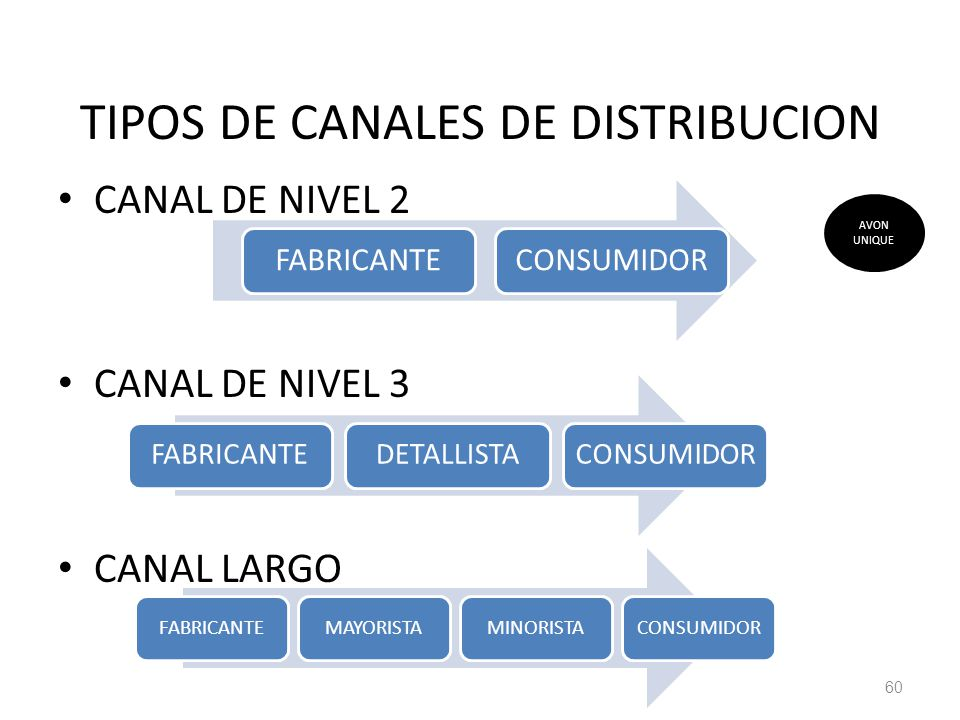 TIPOS DE CANALES DE DISTRIBUCION