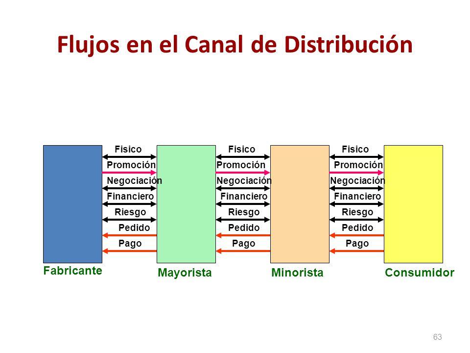 Flujos en el Canal de Distribución