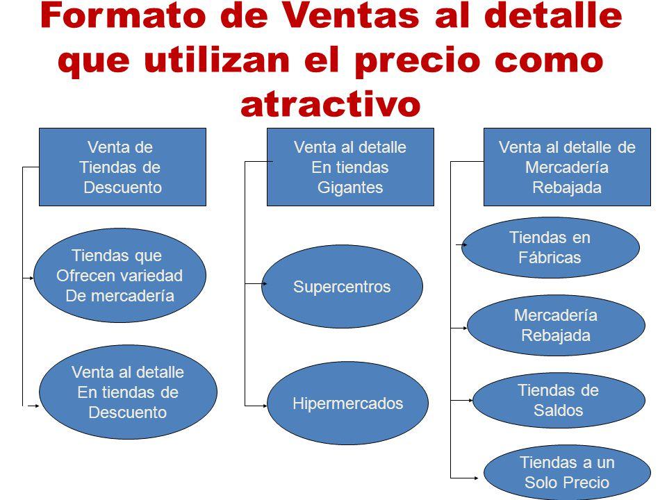 Formato de Ventas al detalle que utilizan el precio como atractivo