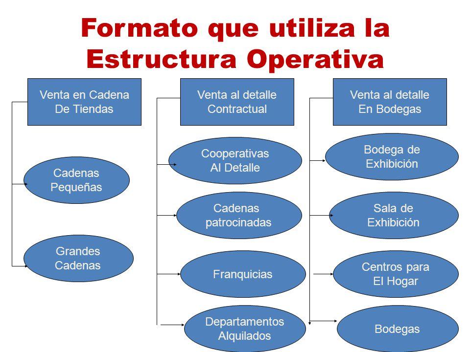 Formato que utiliza la Estructura Operativa