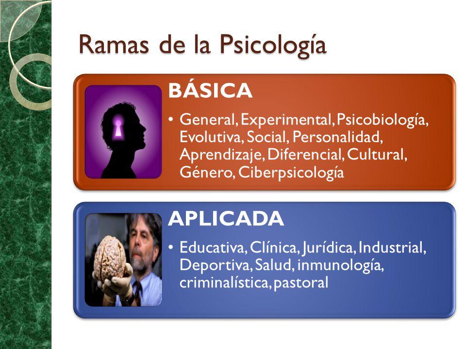 Ramas de la Psicología BÁSICA APLICADA