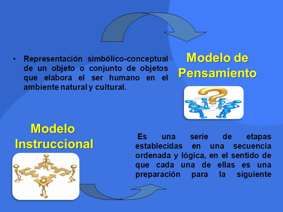 Modelo de Pensamiento Modelo Instruccional