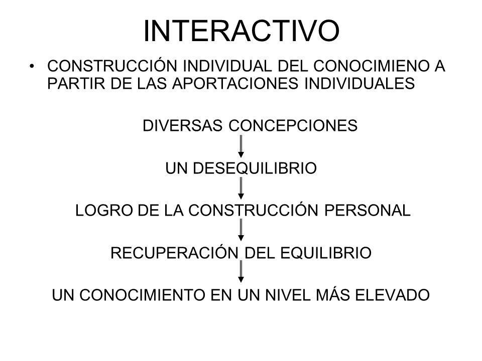 INTERACTIVO CONSTRUCCIÓN INDIVIDUAL DEL CONOCIMIENO A PARTIR DE LAS APORTACIONES INDIVIDUALES. DIVERSAS CONCEPCIONES.