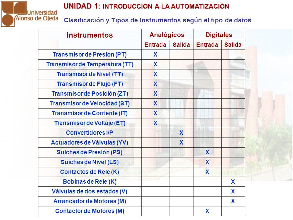 Clasificación y Tipos de Instrumentos según el tipo de datos
