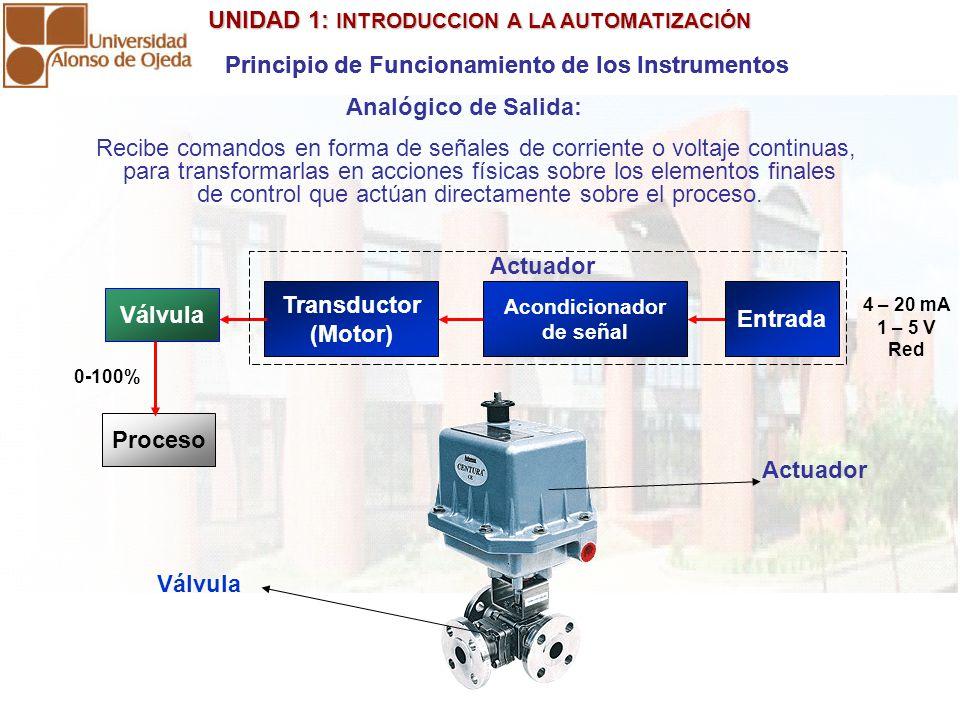 Transductor (Motor) Entrada Válvula Proceso