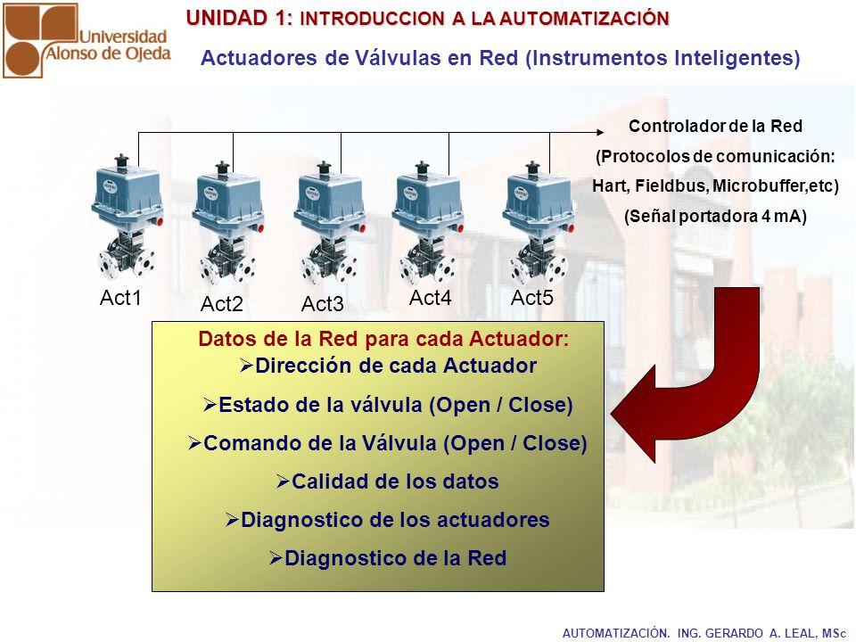 (Protocolos de comunicación: Hart, Fieldbus, Microbuffer,etc)