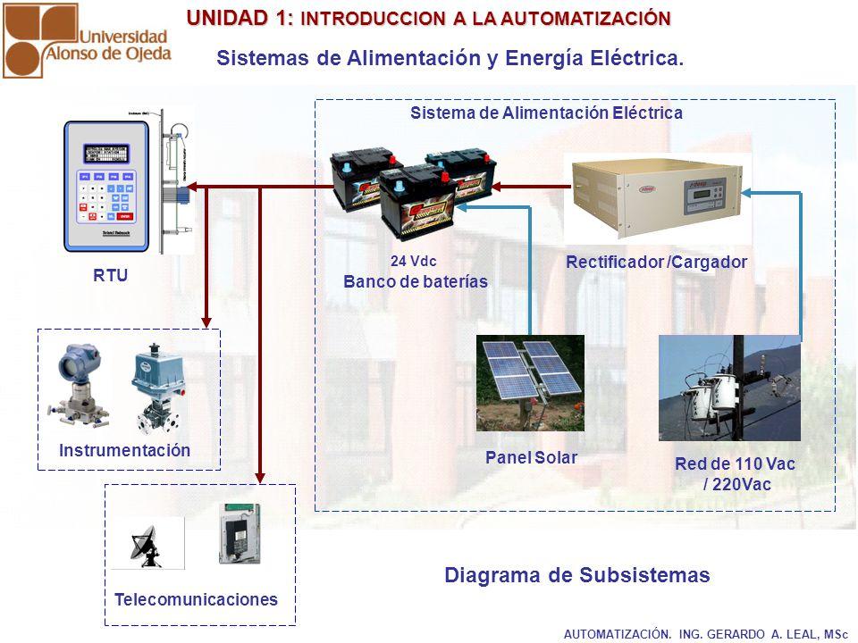 Sistemas de Alimentación y Energía Eléctrica.