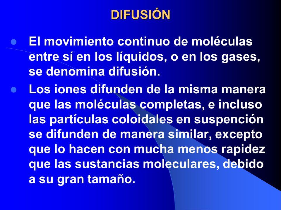 DIFUSIÓN El movimiento continuo de moléculas entre sí en los líquidos, o en los gases, se denomina difusión.