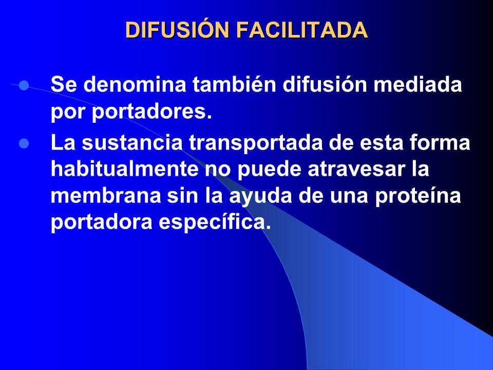DIFUSIÓN FACILITADA Se denomina también difusión mediada por portadores.