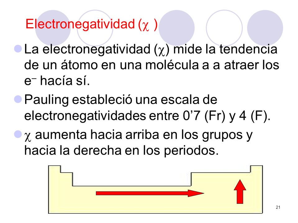 Electronegatividad ( )