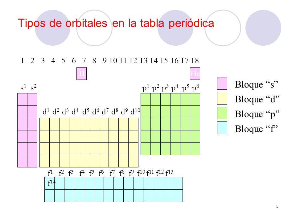 Tipos de orbitales en la tabla periódica