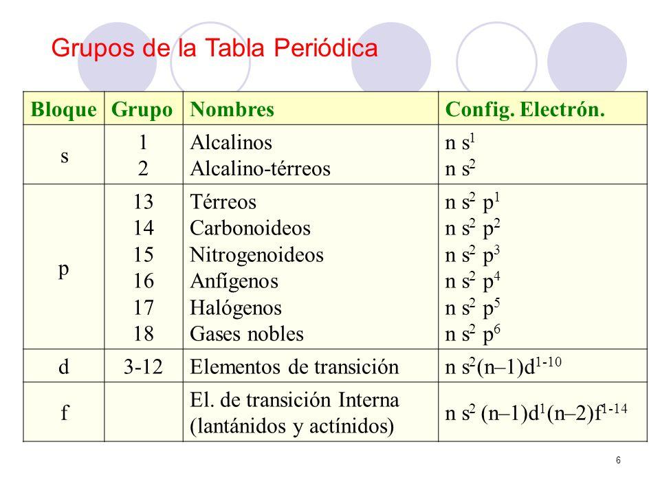 Grupos de la Tabla Periódica