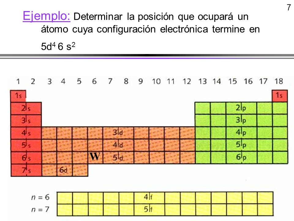 7Ejemplo: Determinar la posición que ocupará un átomo cuya configuración electrónica termine en 5d4 6 s2.