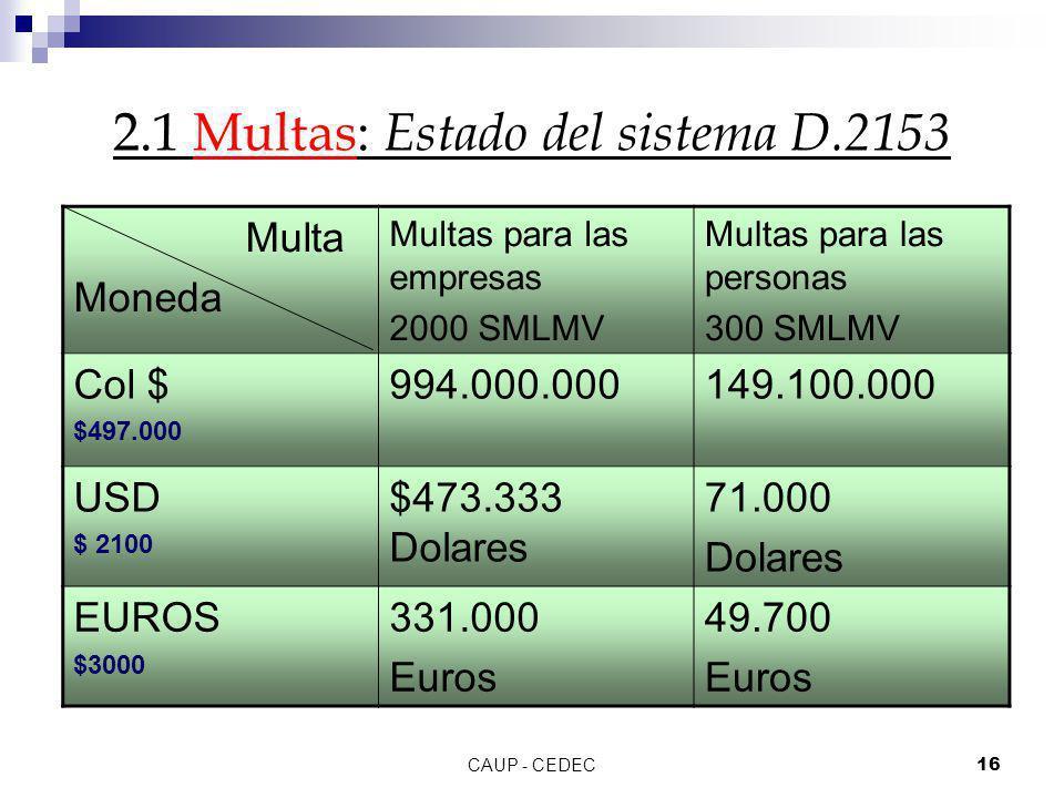 2.1 Multas: Estado del sistema D.2153