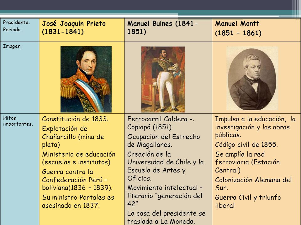 José Joaquín Prieto (1831-1841) Manuel Bulnes (1841-1851) Manuel Montt