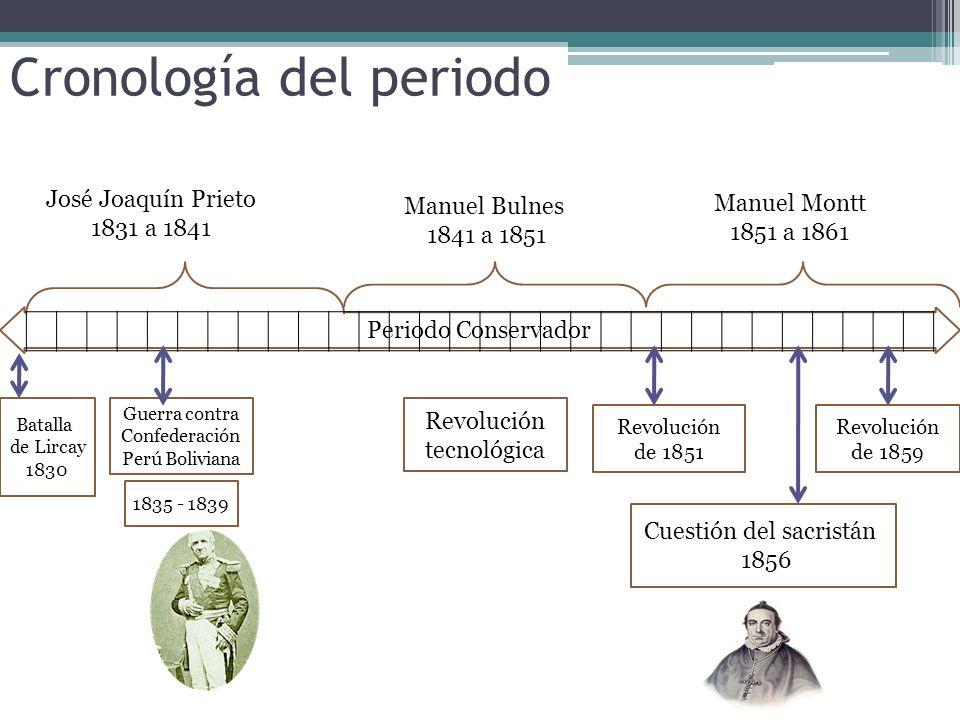 Cronología del periodo