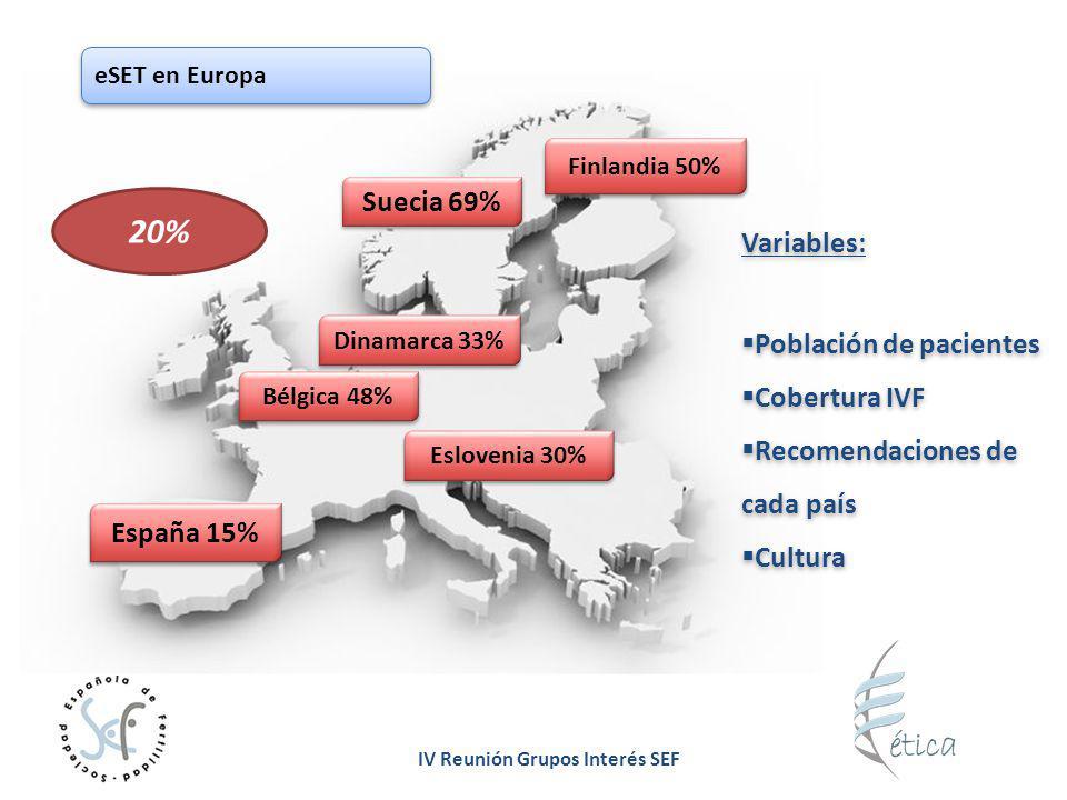 20% Suecia 69% Variables: Población de pacientes Cobertura IVF