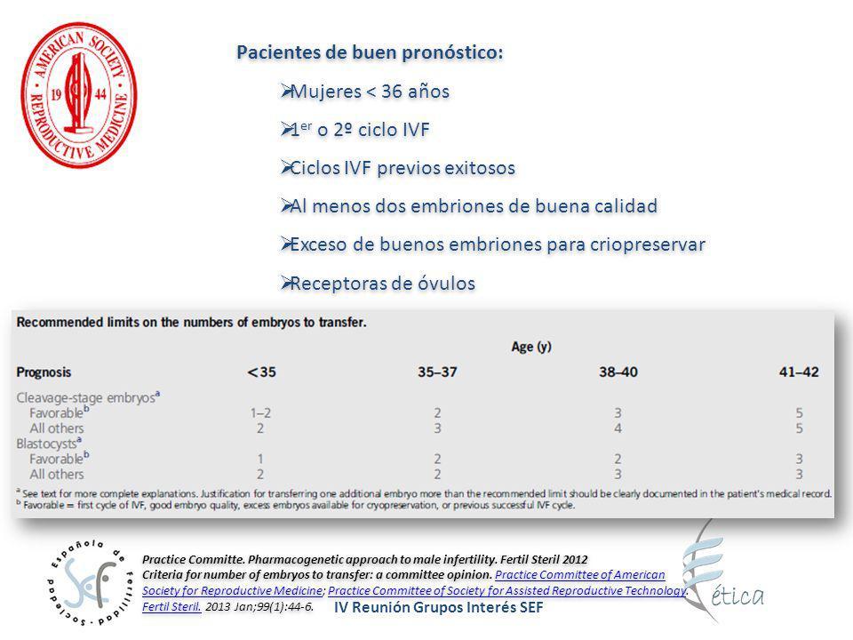 Pacientes de buen pronóstico: Mujeres < 36 años 1er o 2º ciclo IVF